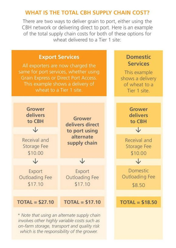 supply chain costs