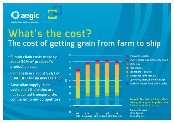 AEGIC Supply Chain Poster A1_HR